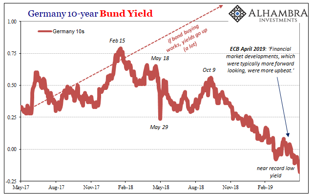 Germany 10-year Bund Yield, 2017-2019