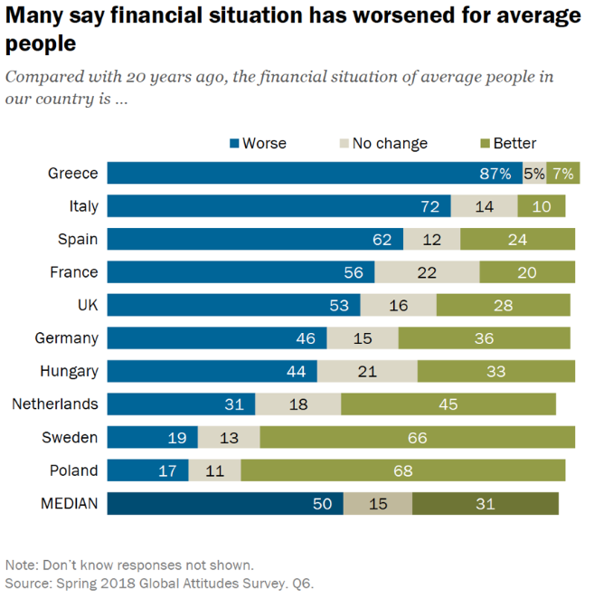 Many say Financial situation has worsened for average people