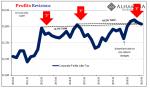 Profits Revisions, 2010-2019