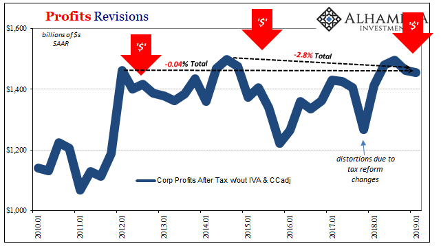 Profits Revisions, 2010-2019