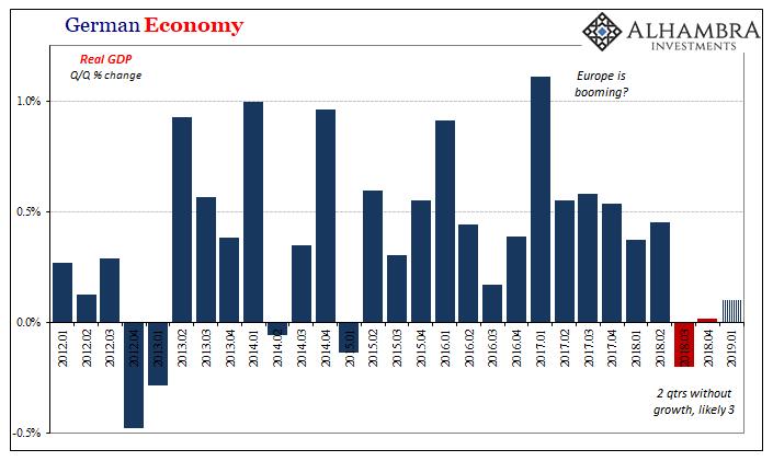 German Economy, 2012-2019