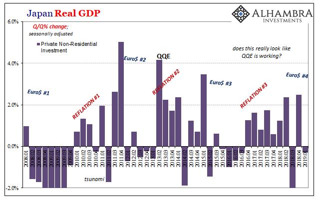 Japan Real GDP, 2008-2019