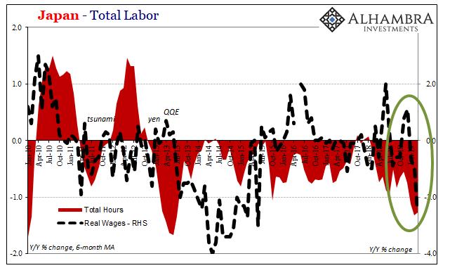 Japan Total Labor 2010-2019