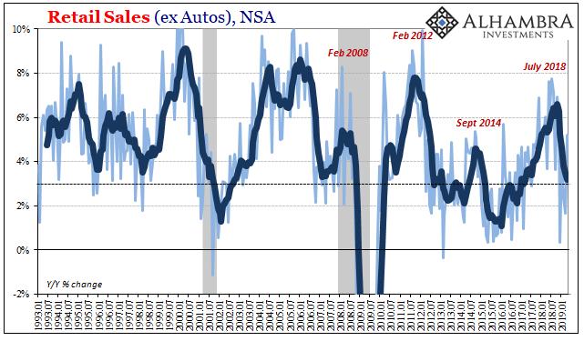 Retail Sales (ex Autos), NSA 1993-2019