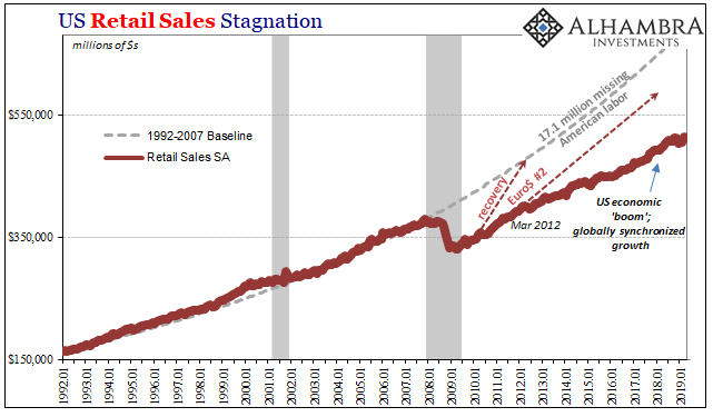 US Retail Sales Stagnation, 1992-2019