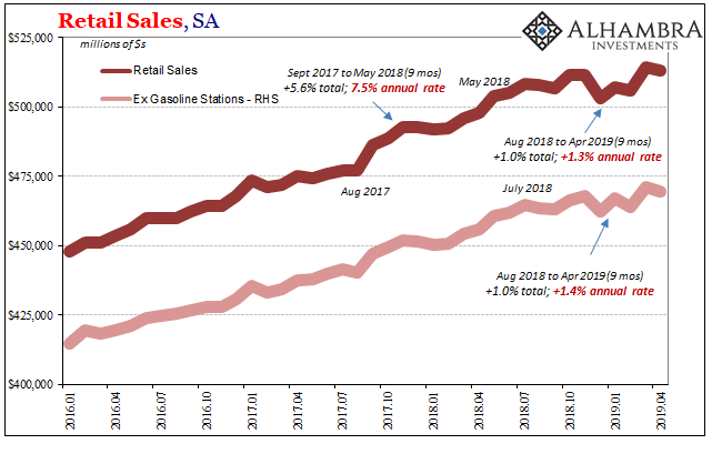 Retail Sales, SA 2016-2019