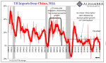U.S. Imports from China, Jan 1989 - 2019