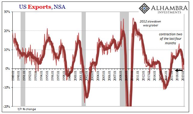 U.S. Exports, Jan 1989 - 2019