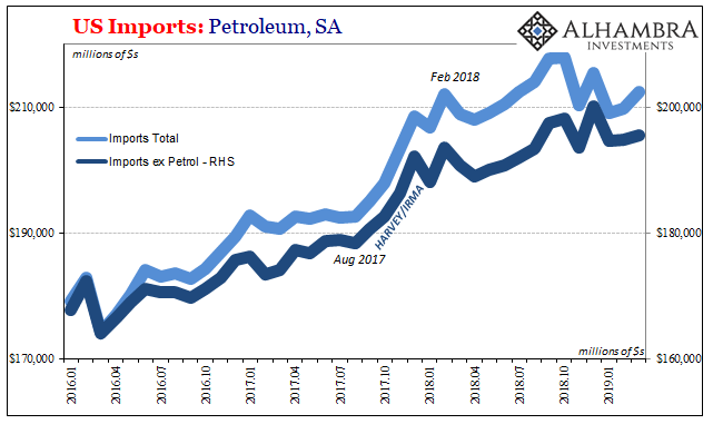 U.S. Imports Petroleum, Jan 2016 - 2019