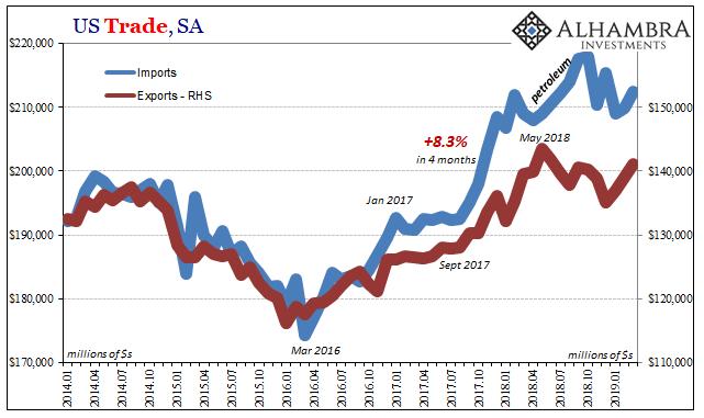 U.S. Trade Balance, Jan 2014 - 2019