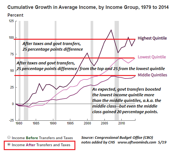 CBO Income After, 1980 - 2019