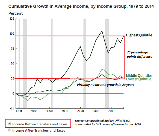 CBO Income Before, 1980 - 2019