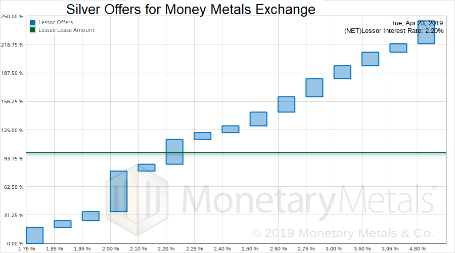 Silver Offers for Money Metals Exchange