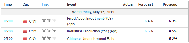 Economic Events: China, Week May 13