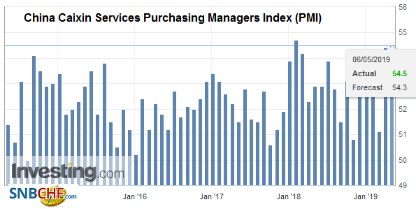 China Caixin Services Purchasing Managers Index (PMI), April 2019