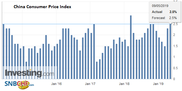 China Consumer Price Index (CPI) YoY, April 2019