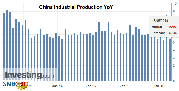 China Industrial Production YoY, April 2019