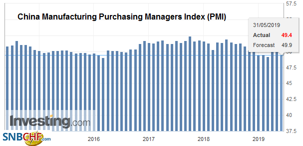 China Manufacturing Purchasing Managers Index (PMI), May 2019