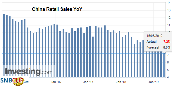 China Retail Sales YoY, April 2019