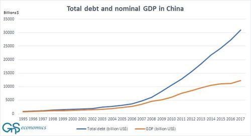 Total debt and nominal GDP in China, 1995-2017
