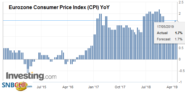 Eurozone Consumer Price Index (CPI) YoY, April 2019