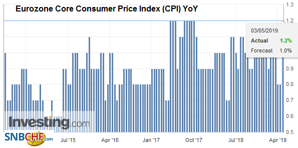 Eurozone Core Consumer Price Index (CPI) YoY, April 2019