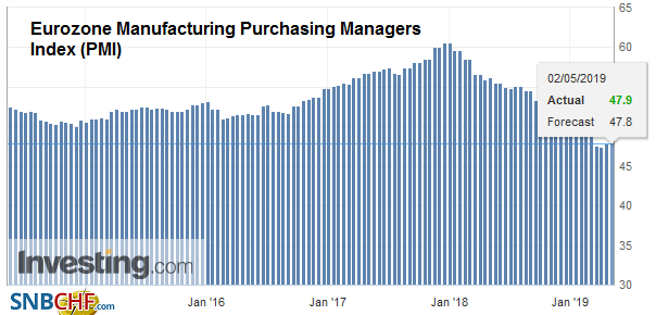 Eurozone Manufacturing Purchasing Managers Index (PMI), April 2019