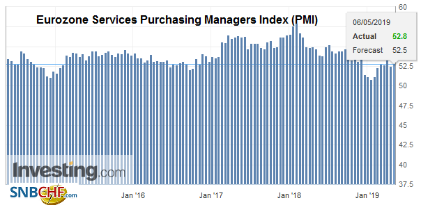 Eurozone Services Purchasing Managers Index (PMI), April 2019