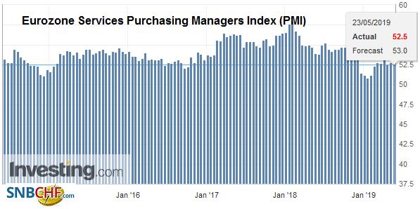 Eurozone Services Purchasing Managers Index (PMI), May 2019