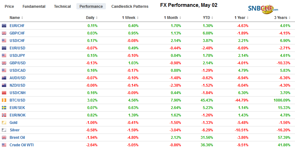 FX Performance, May 02