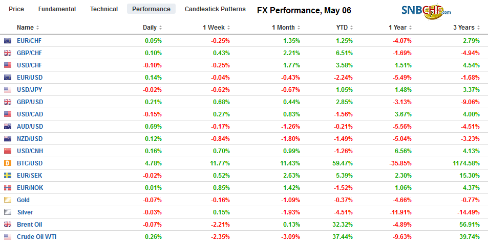 FX Performance, May 06