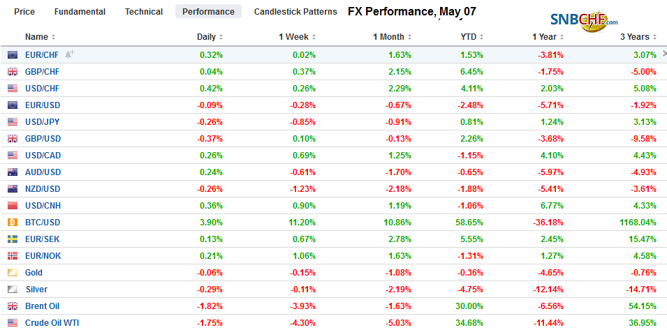 FX Performance, May 07