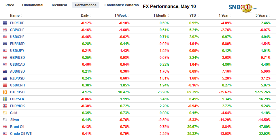 FX Performance, May 10