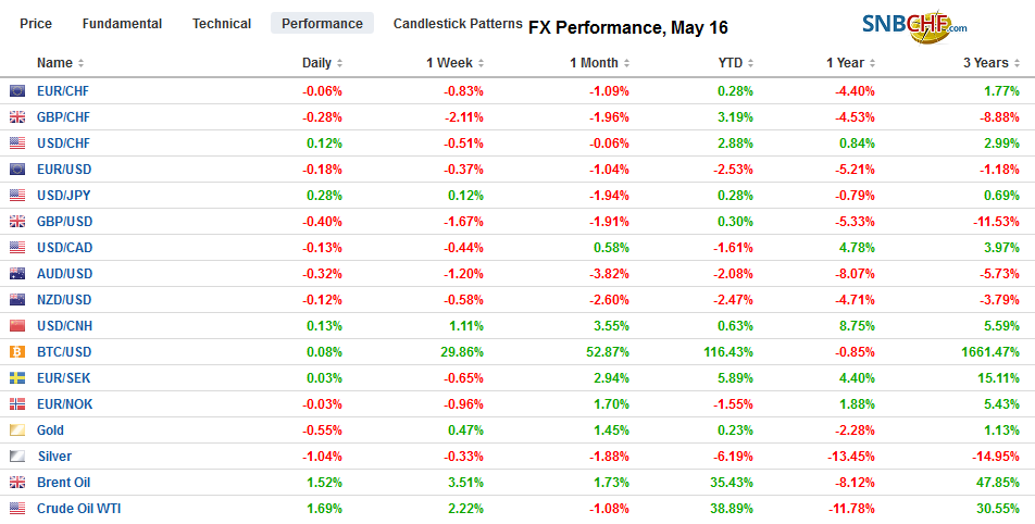 FX Performance, May 16