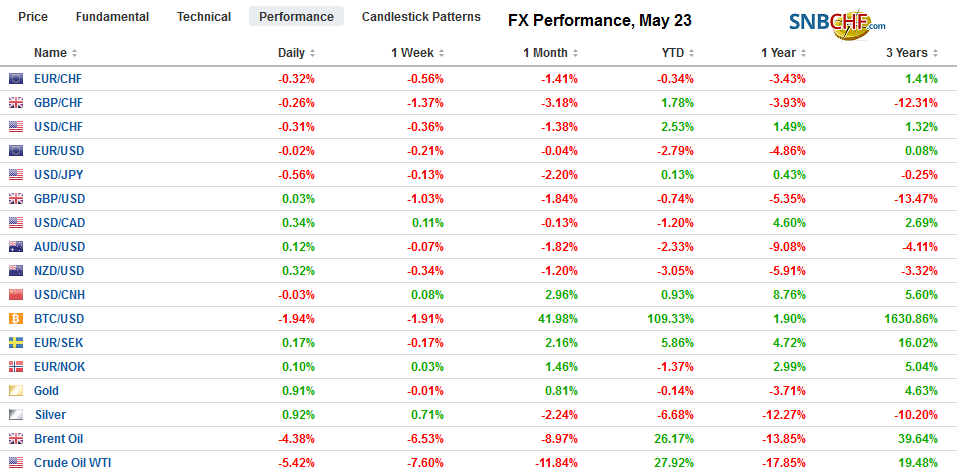 FX Performance, May 23