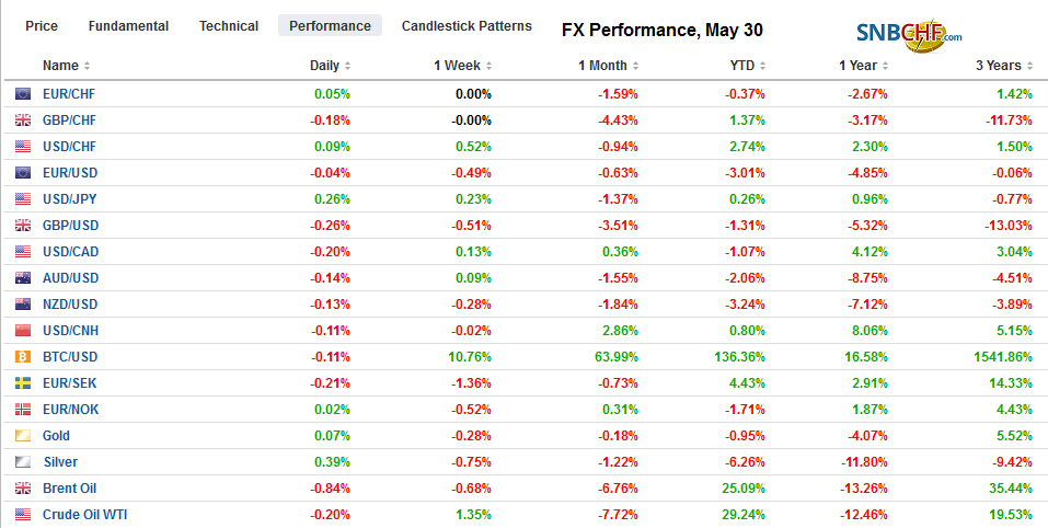 FX Performance, May 30