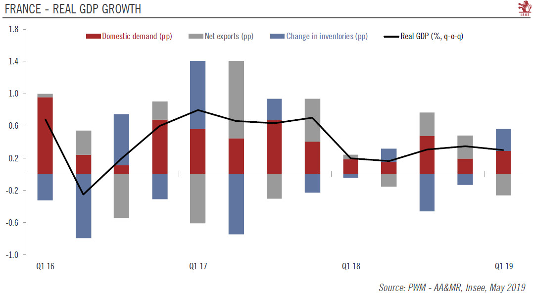 French - Real GDP Growth, Q1 2016-Q1 2019