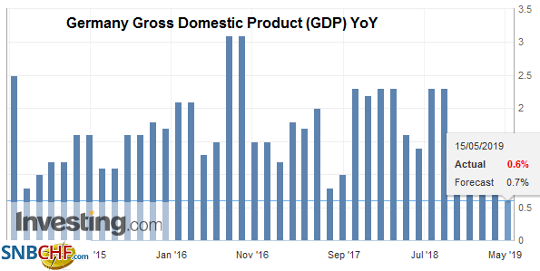 Germany Gross Domestic Product (GDP) YoY, Q1 2019