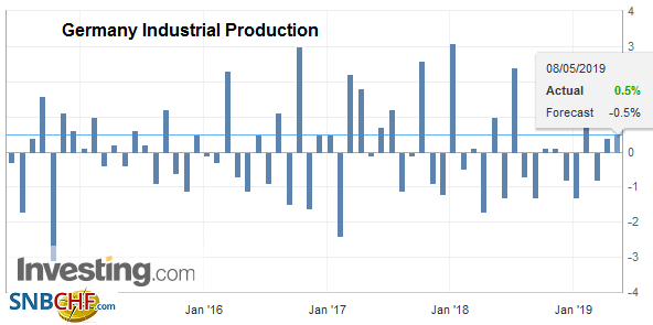 Germany Industrial Production, March 2019
