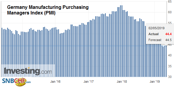 Germany Manufacturing Purchasing Managers Index (PMI), April 2019
