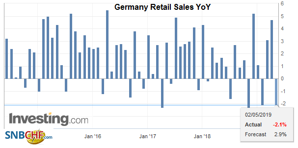 Germany Retail Sales YoY, March 2019