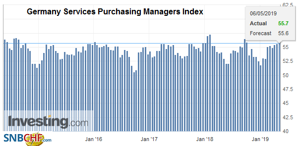 Germany Services Purchasing Managers Index (PMI), April 2019
