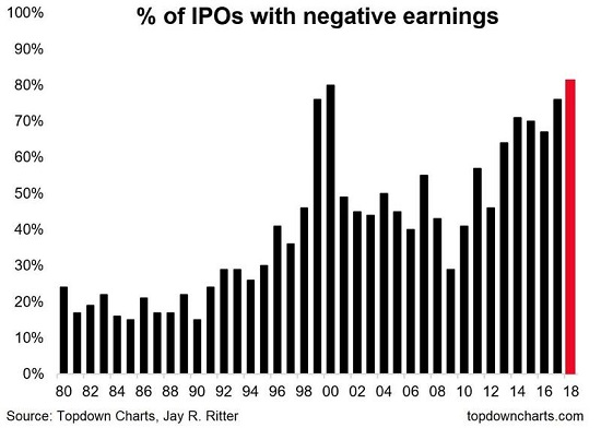 % of IPOs with negative earnings, 1980-2018