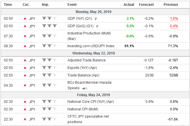Economic Events: Japan, Week May 20