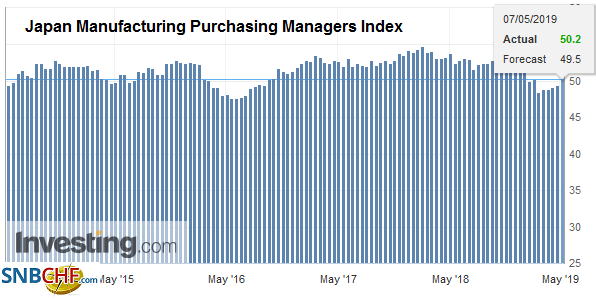 Japan Manufacturing Purchasing Managers Index (PMI), April 2019