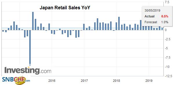 Japan Retail Sales YoY, April 2019