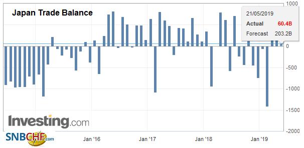 Japan Trade Balance, April 2019