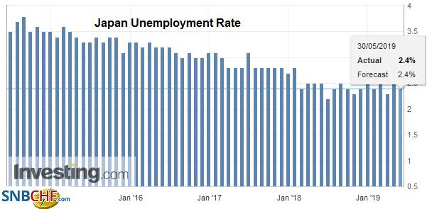 Japan Unemployment Rate, April 2019