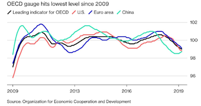 OECD Gauge hits Lowest Level