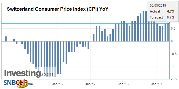 Switzerland Consumer Price Index (CPI) YoY, April 2019
